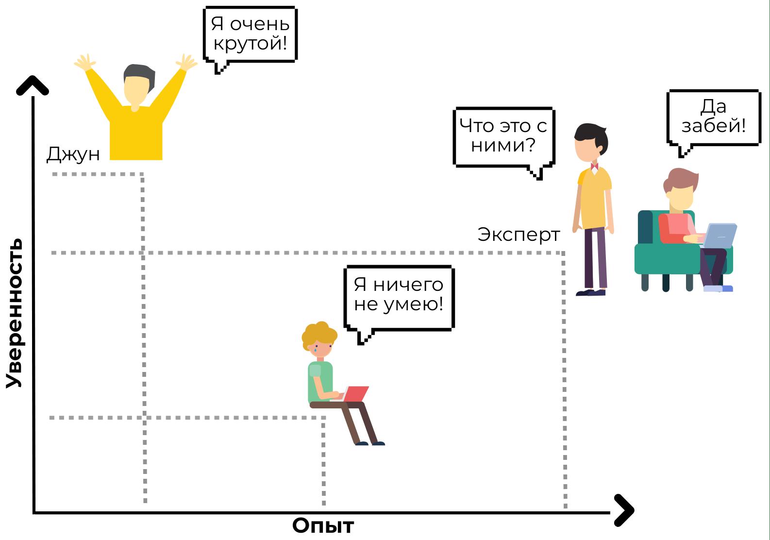 Эффект Даннига-Крюгера